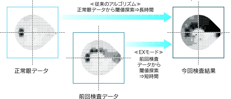 オリジナルアルゴリズム「EXモード」