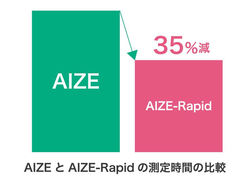 オリジナルプログラム「AIZE-Rapid」