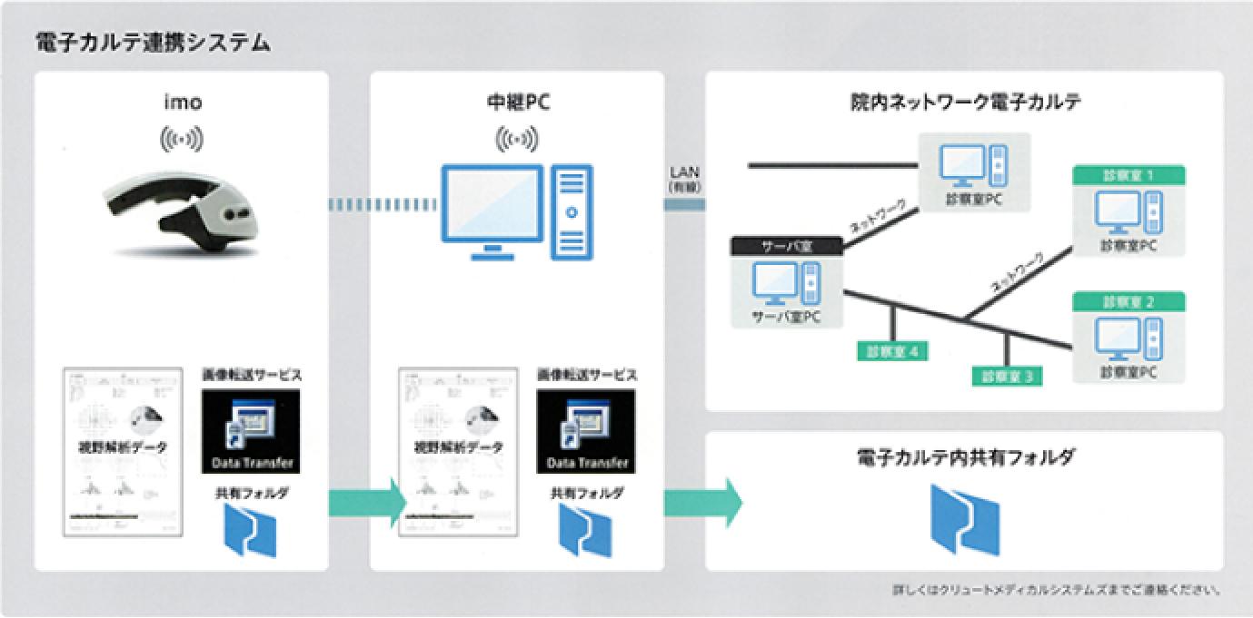 院内ネットワークと連携
