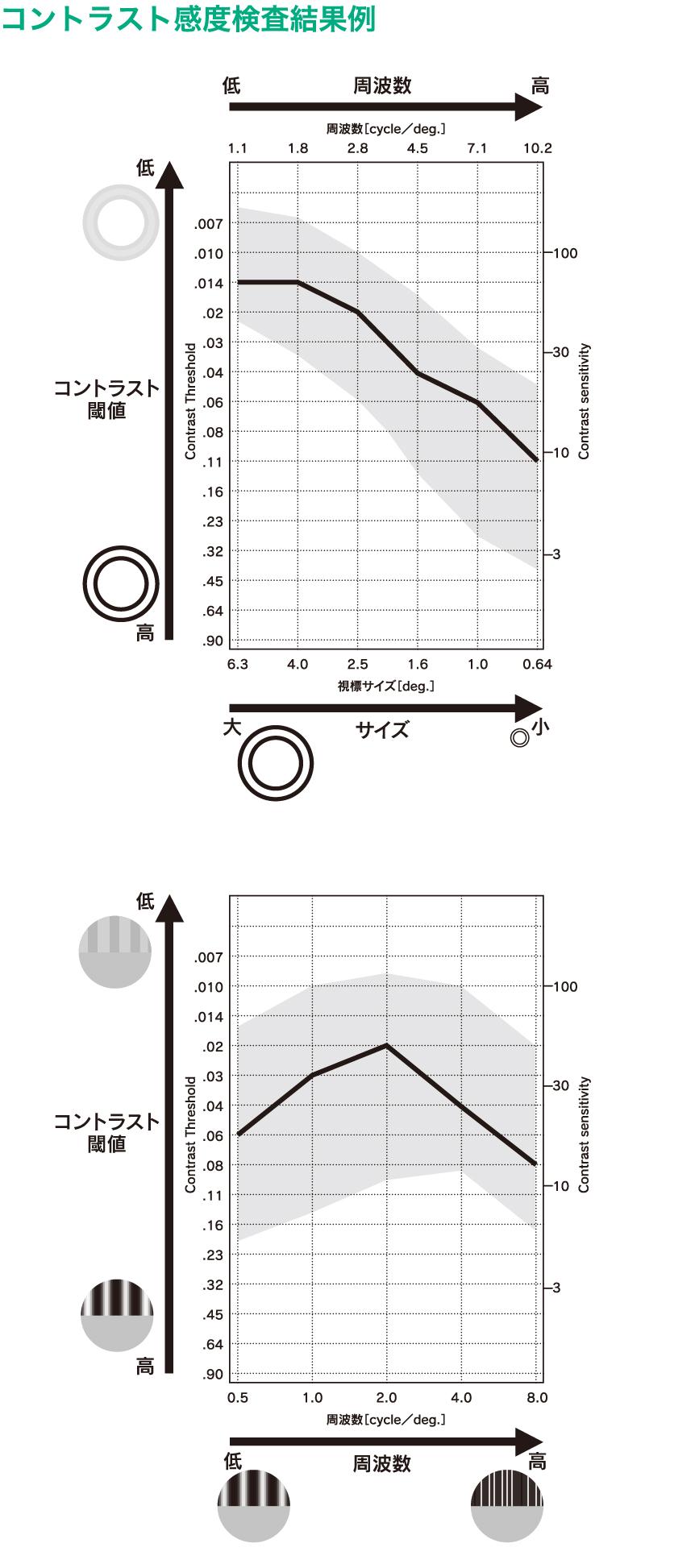コントラスト感度検査結果例